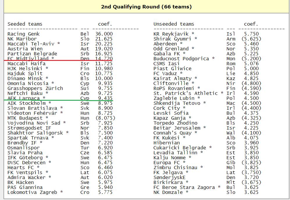 Лига Европы. Второй квалификационный раунд