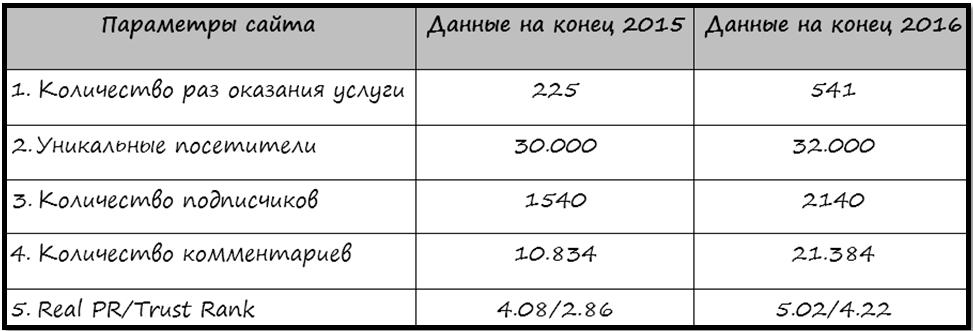 Сравнительные данные за 2015-2016 год