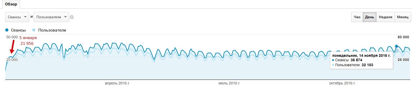Посещаемость сайта за 2016