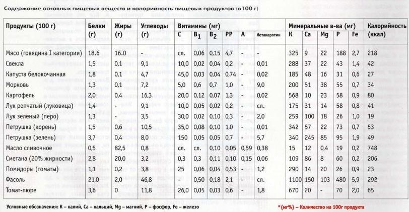 Состав борща: КБЖУ, витамины и минералы