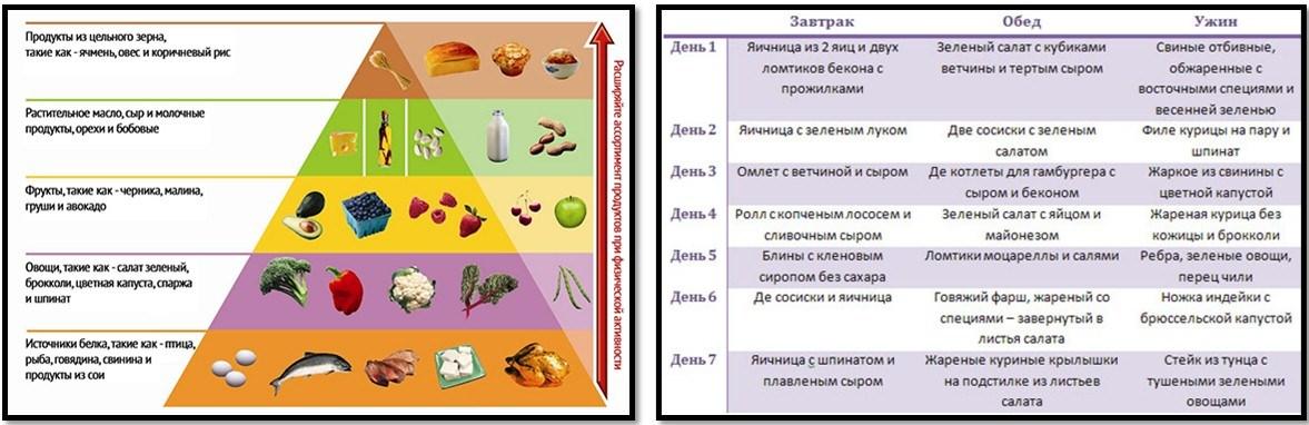 диета аткинса меню на месяц таблица