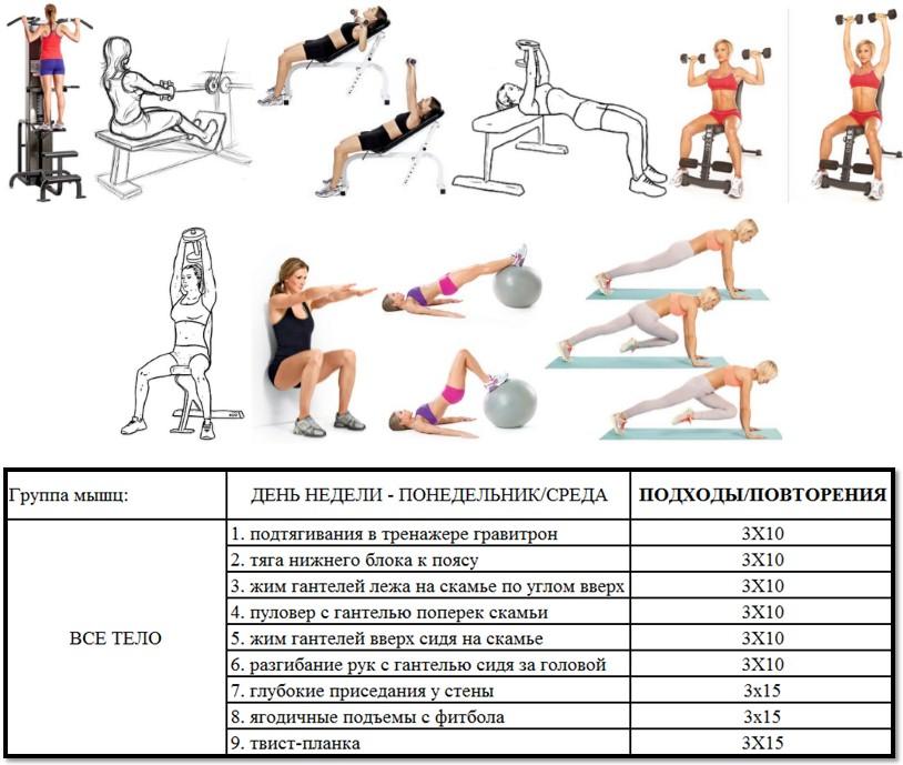 программа для похудения в спортзале для женщин