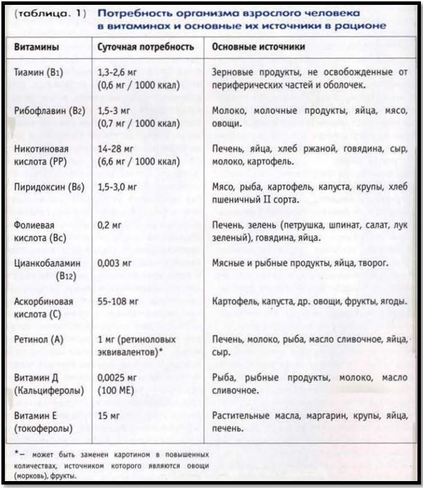Таблица потребности в витаминах