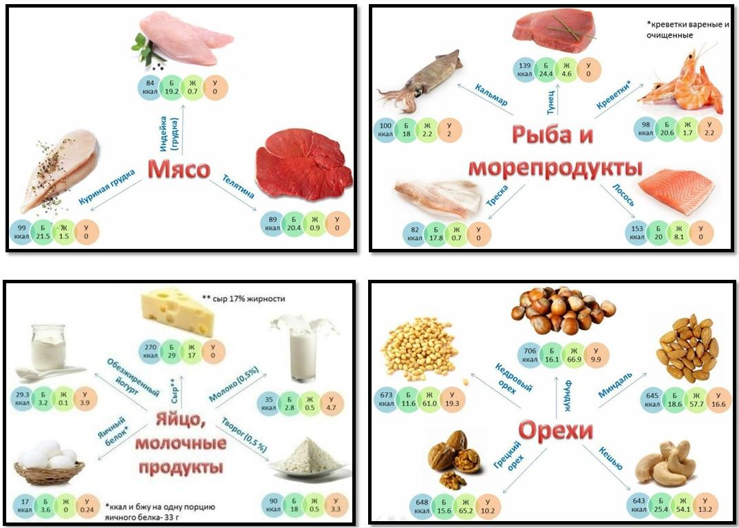 Источники постного белка