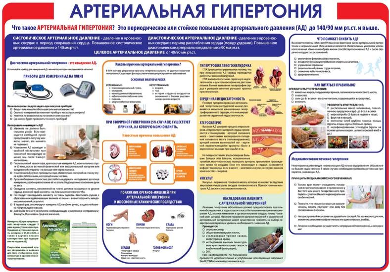 Плакат по гипертонии