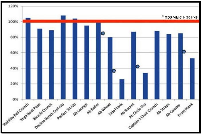 Сравнение активации верха прямой мышцы живота в сравнении с традиционными кранчами