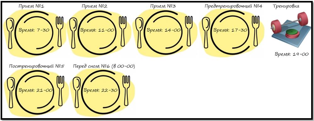 Суточный временной план питания в день тренировки