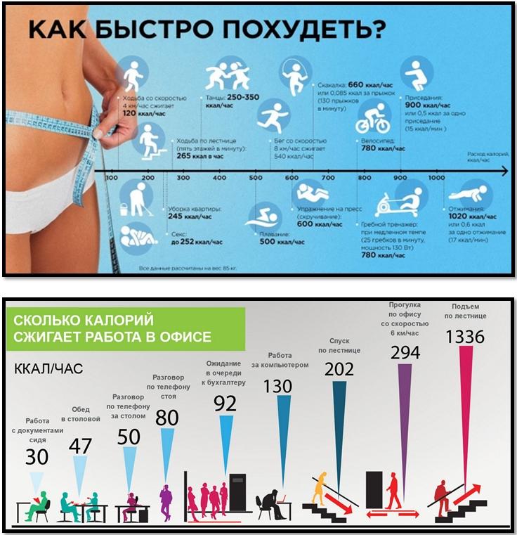 как похудеть на 2 кг жира