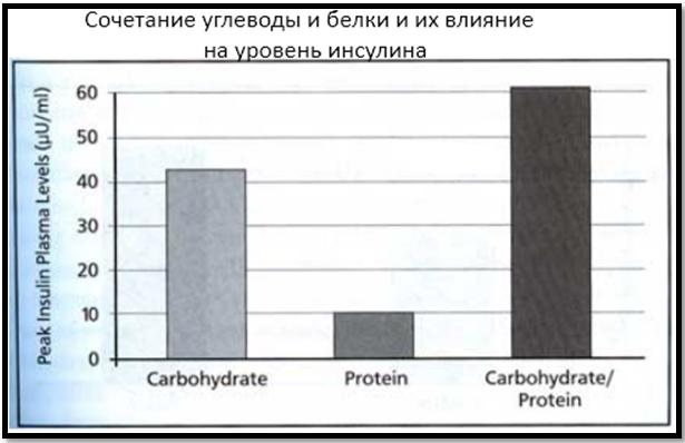 Влияние макронутриентов на уровень инсулина