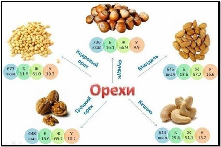Питание для набора мышечной массы, орехи