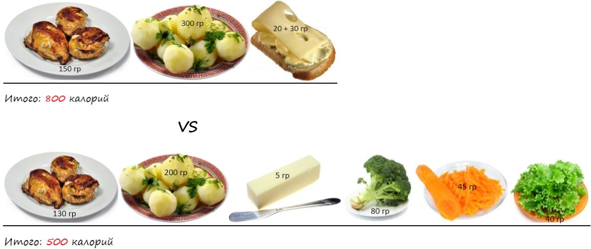 Коктейли для похудения. Разные по калорийности варианты обеда