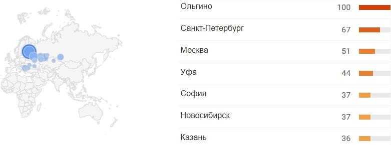 Популярен ли фитнес в России? Топ-10 фитнес столиц.