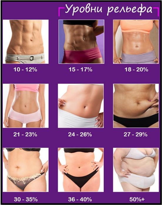 Сушка тела для девушек. Памятка по проценту жировой ткани.
