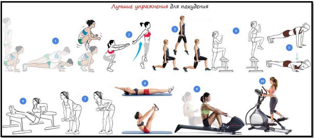 упражнения для сжигания подкожного жира