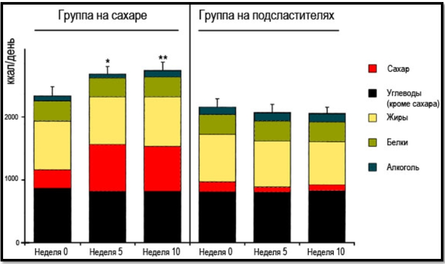 Сахарозаменители. Данные исследования.