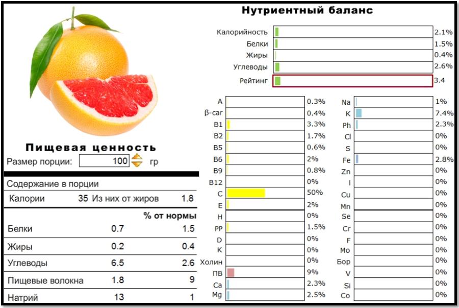 Грейпфрут для похудения. Пищевая ценность и нутриентный баланс.