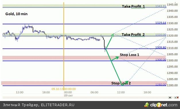 Золото в ожидании развернутых протоколов ФРС США