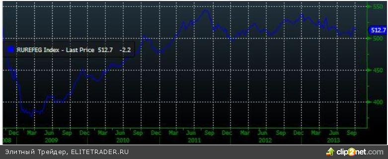 Тестирование февральских максимумов по индексу ММВБ