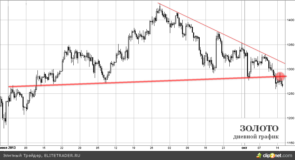 Рынки ждут решений из США, драгоценные металлы остаются под давлением