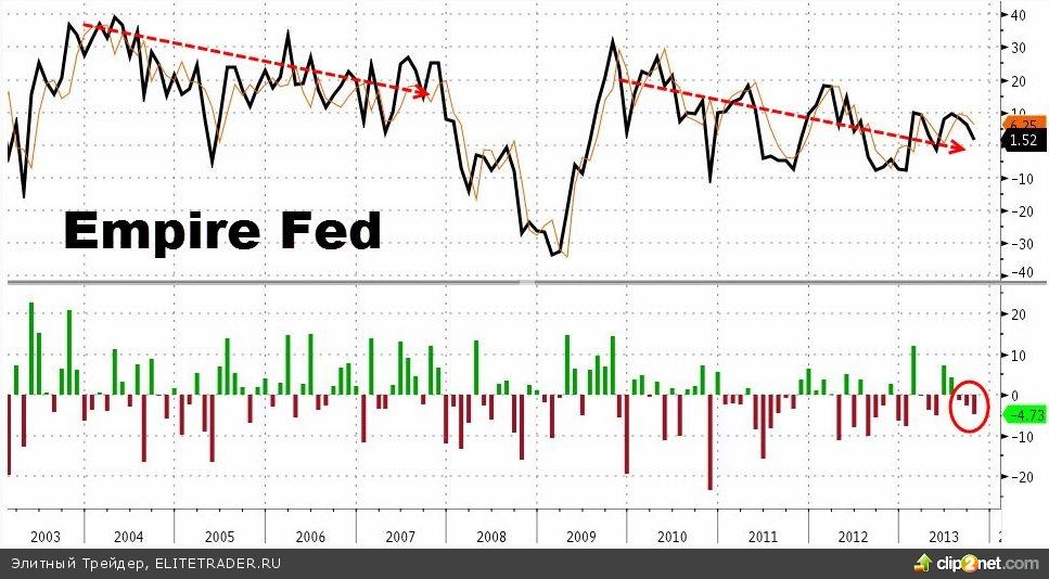 Индекс Empire State и отчет Citigroup подпортили оптимизм «быков»