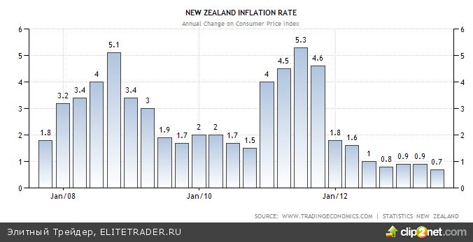 Новозеландский доллар: вне политики — вне конкуренции