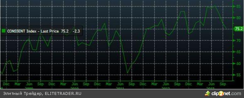 Фиксация прибыли в конце недели затормозила рост