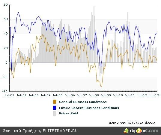 Доходность месячных американских облигаций вновь на пике