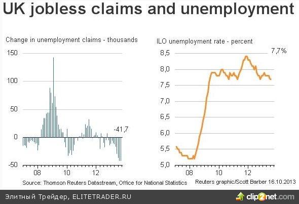 Падение числа безработных в Великобритании стало максимальным за 16 лет