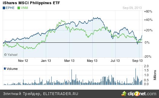 Три фонда ETF для стран с профицитом платежного баланса