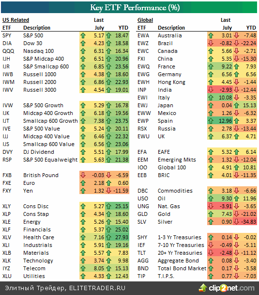 Доходность ключевых фондов ETF на американской бирже NYSE