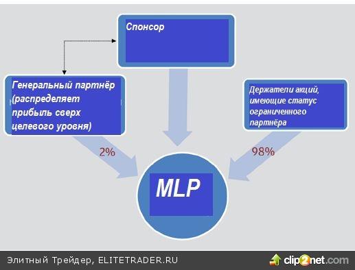 FAQ по MLP (товарищество с ограниченной ответственностью)