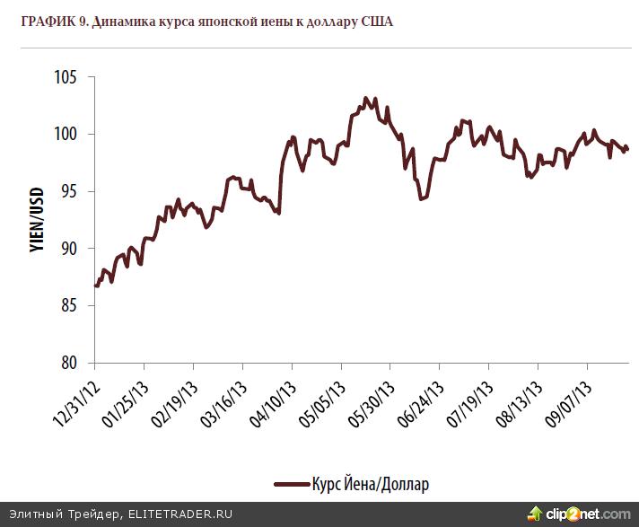 В третьем квартале доминировали две основных макроэкономических темы - ожидание сворачивания программ QE ФРС США и военно-политическая ситуация вокруг Сирии