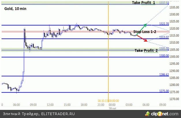Китайское рейтинговое агентство подкинуло золото наверх