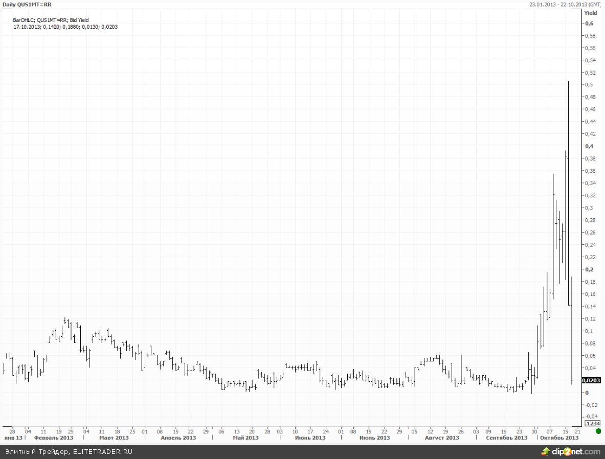 IBM утопила Dow Jones, Google поднимет S&P500