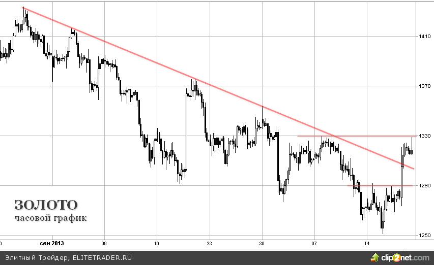 Рынок пытается поверить в сохранение стимулов ФРС, золото дорожает на $40/тр.унц. за день