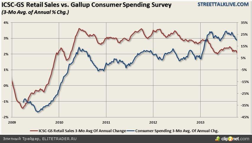Экономика США потеряет 0.6% ВВП из-за политических споров