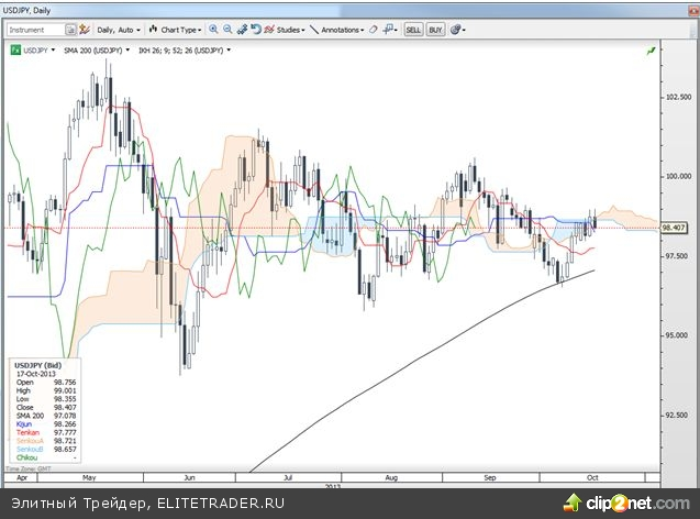 Вашингтон заключает временное соглашение – доллар/иена падает
