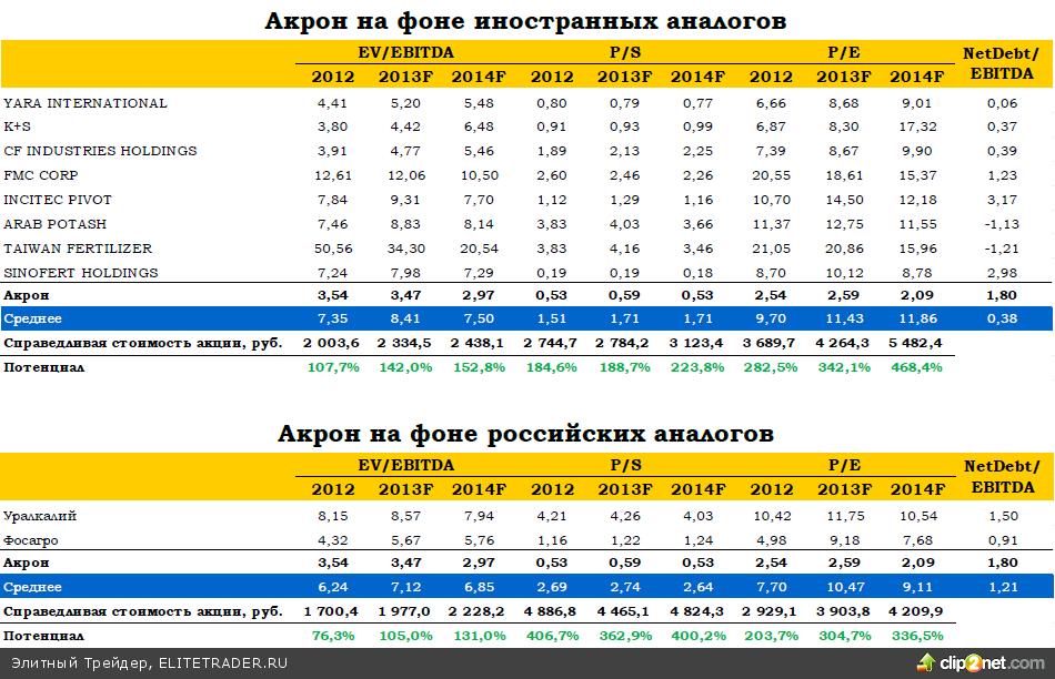 Акрон: в новых реалиях рынка удобрений