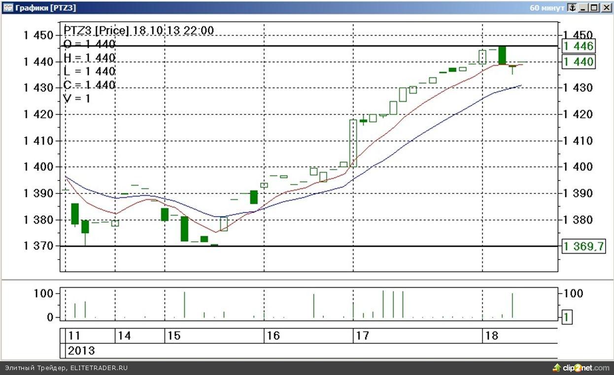 Завершившаяся торговая неделя на срочном рынке ФОРТС прошла под знаком заметного повышения стоимости наиболее ликвидных товарных контрактов