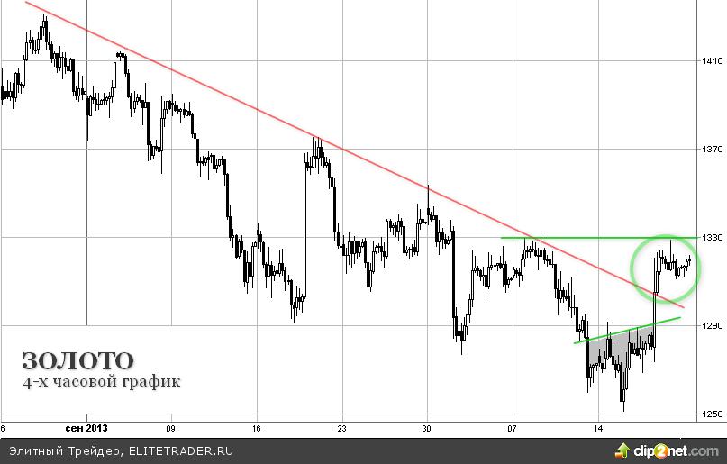 Неделя роста на рынке золота закончилась, среднесрочные прогнозы остаются негативными