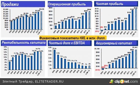 Акции Hexcel (HXL) - вложение в повышение прочности
