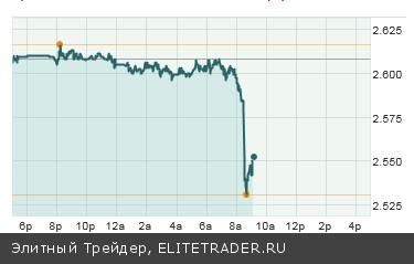 Запоздалые nonfarm payrolls дали сигнал о том, что ФРС продолжит QE3 в полном объеме