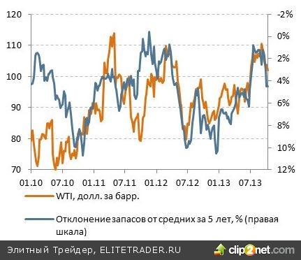 В ближайшие месяцы у котировок нефти не будет драйверов для роста