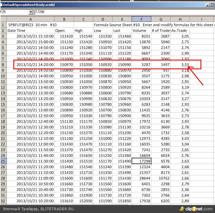 День прошел в режиме флэта. Наторговали на момент написания обзора всего 566 тыс. контрактов по фьючерсу на индекс РТС