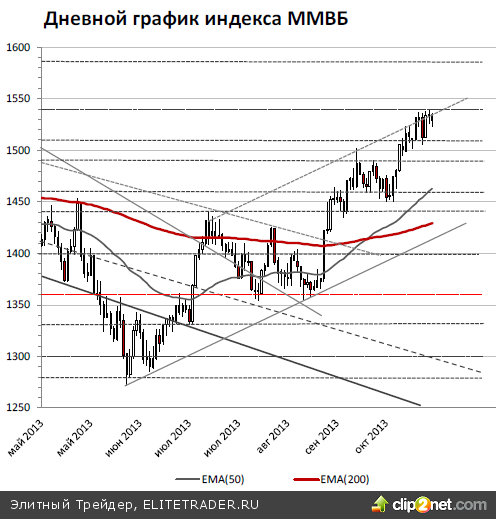 Российский рынок вчера вечером практически не смог воспользоваться улучшением внешней конъюнктуры