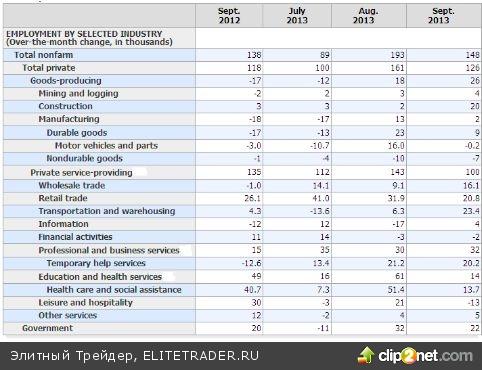 Рост рабочих мест в сентябре устроил спекулянтов
