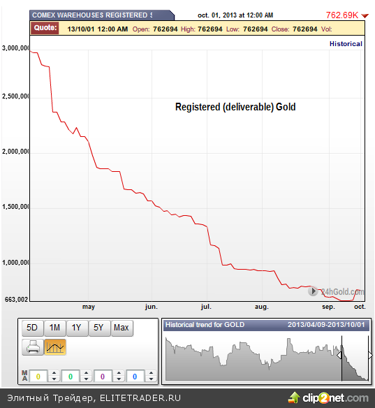 Золото на складах COMEX: ценовая динамика пахнет отчаянием