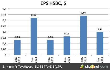 HSBC (HBC): в понедельник до начала торгов в США выйдет отчетность за третий квартал!