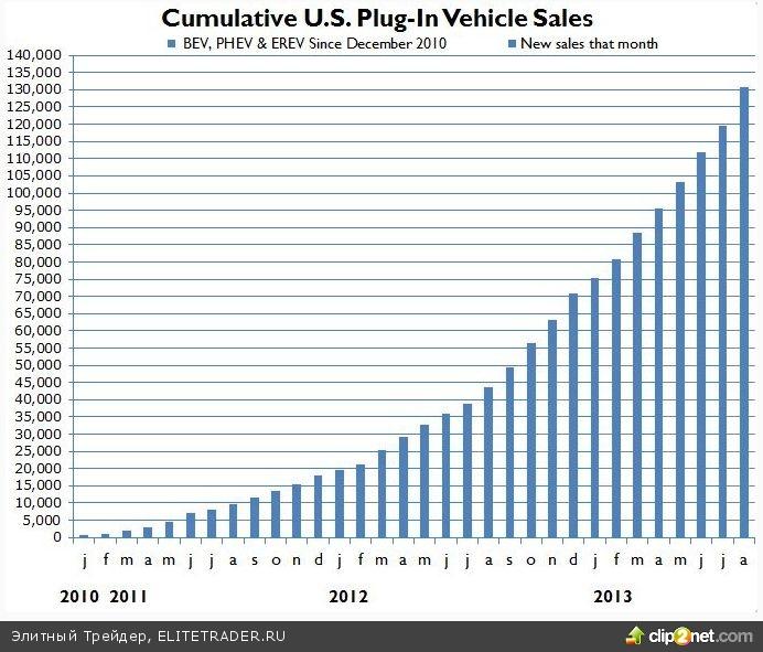 Продажи бензина в США и электромобили