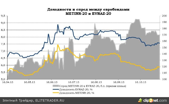 по рынку еврооблигаций: 5